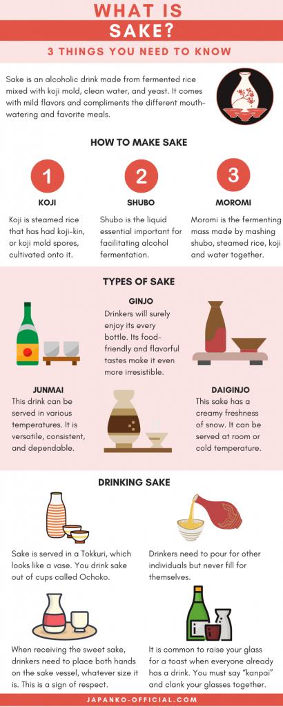 Sake in Japan infographic