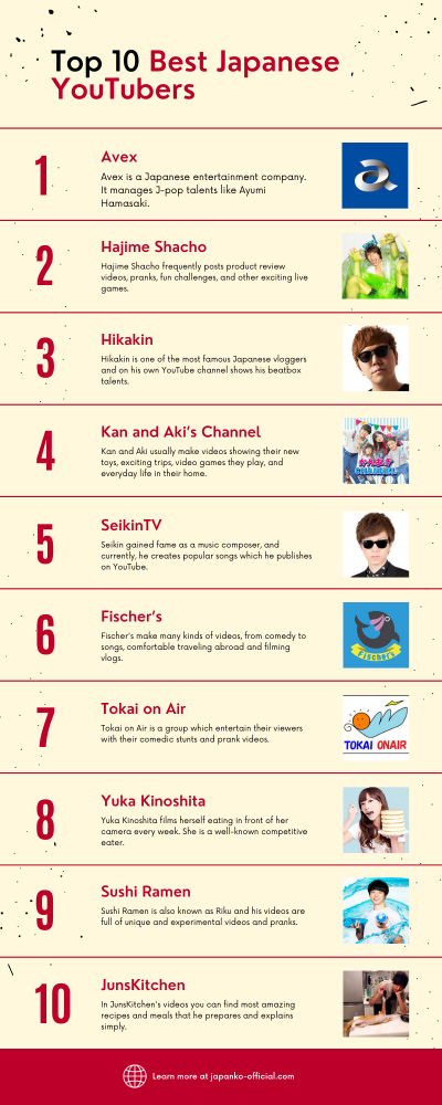 Best Japanese YouTubers Infographics